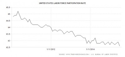1_US-Labour-Participation-Rate-072015.jpg
